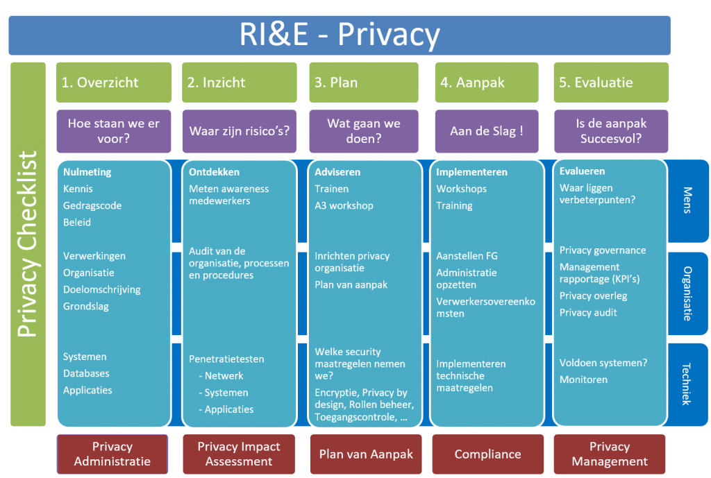 RIE privacy administratie impact assessment plan van aanpak compliance management project