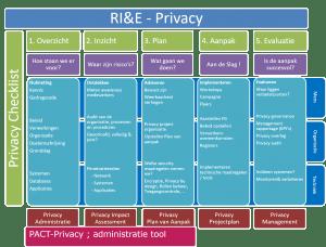 rie-privacy aanpak voor uw onderneming van de avg